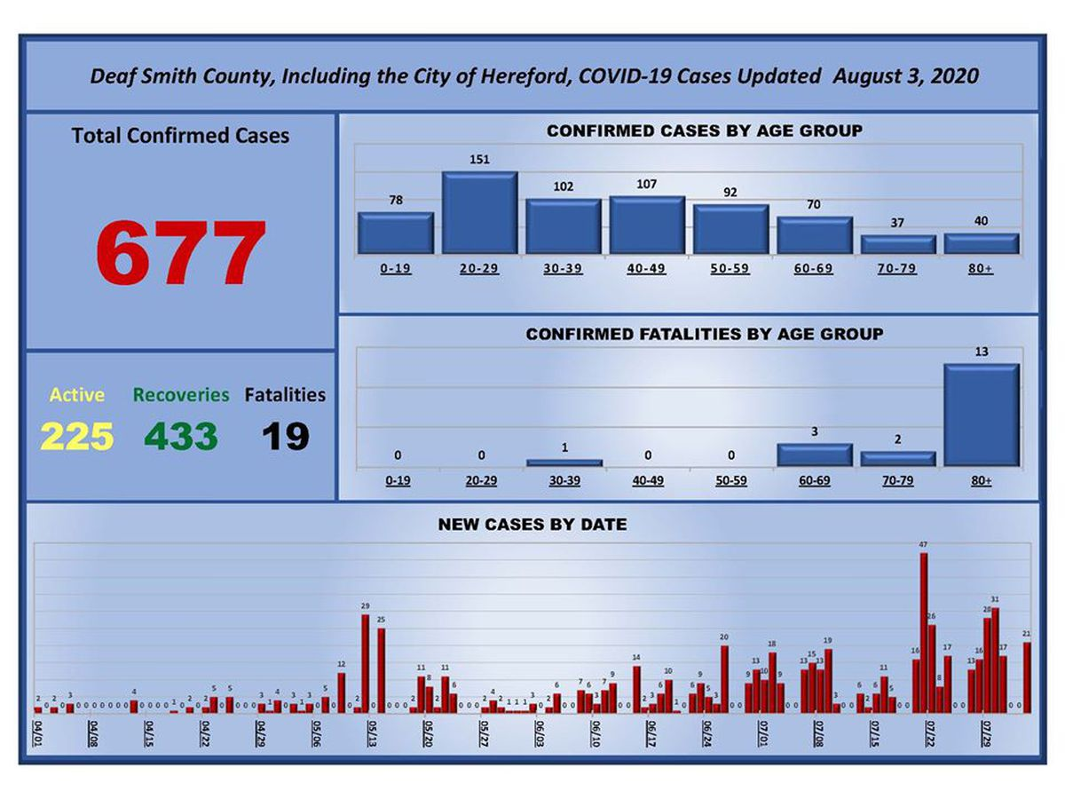 City of Hereford reports 21 new COVID-19 cases, now at 225 active cases