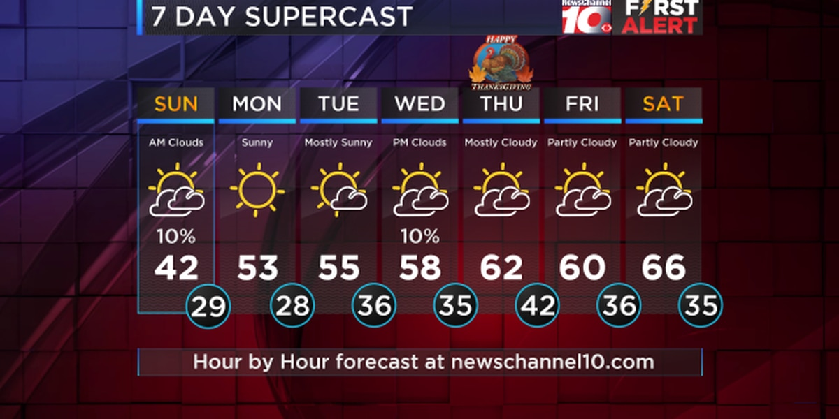 Monday looking warmer with highs in the lower to mid 50s