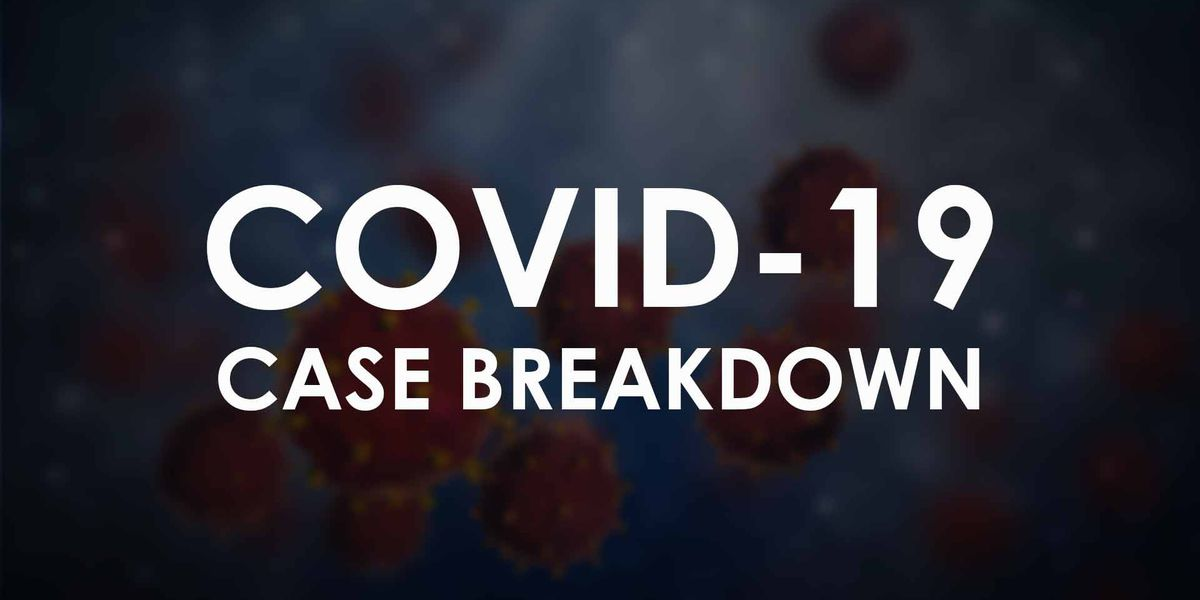 COVID-19: Lubbock reports 109 new cases on Tuesday, 0 new deaths