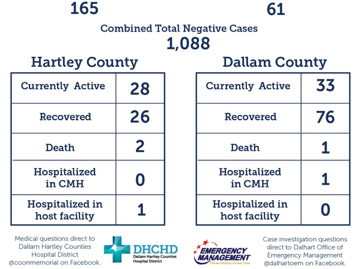 13 new COVID-19 cases, 10 new recoveries confirmed in Dallam, Hartley counties