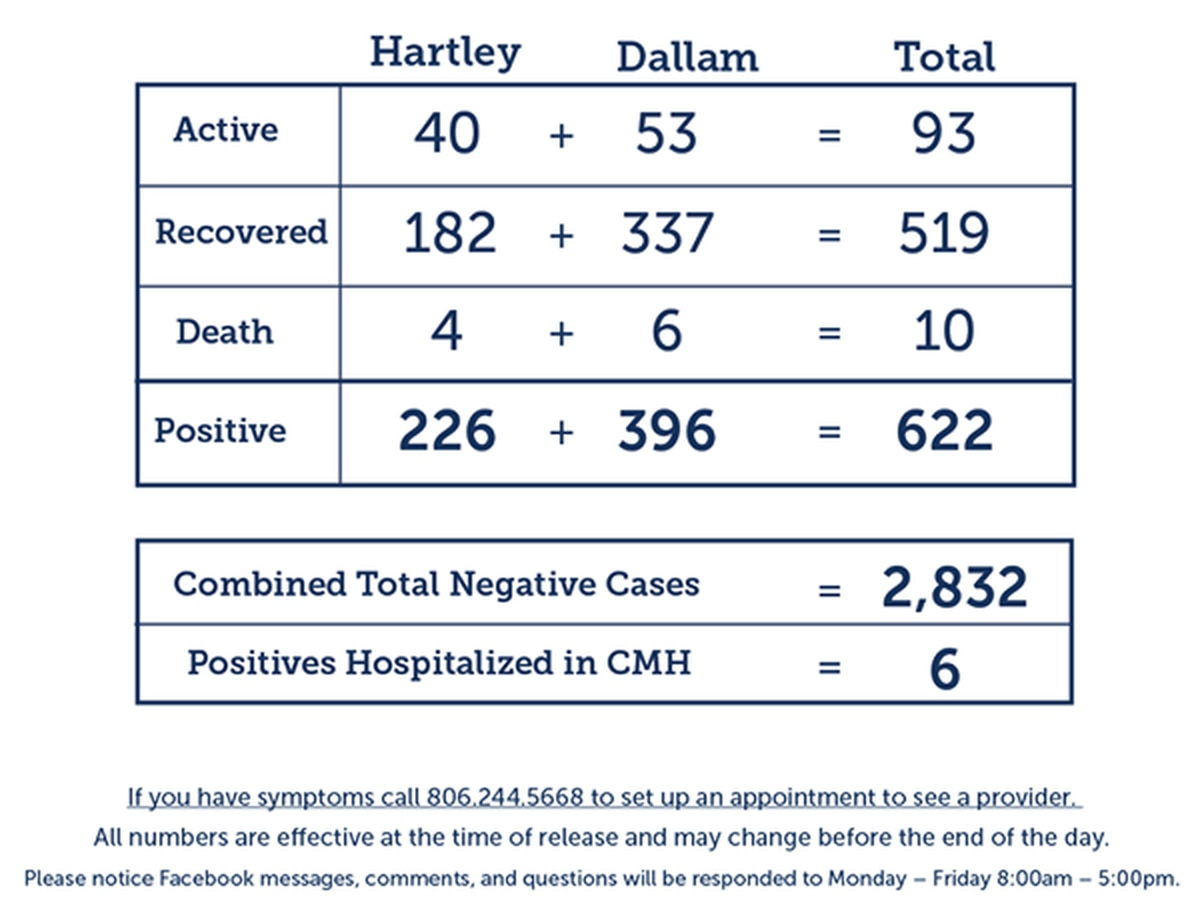 17 new COVID-19 cases, 7 new recoveries in Dallam and Hartley counties